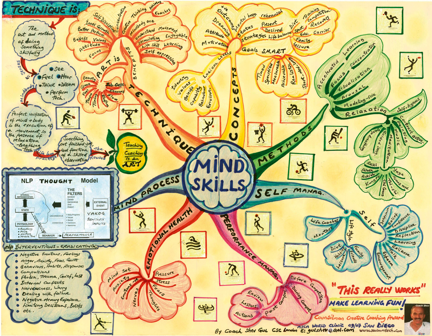 Mind Body Resources